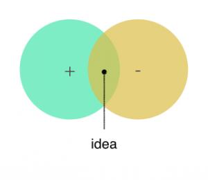 I poli + e - si sovrappongono generando un'idea.