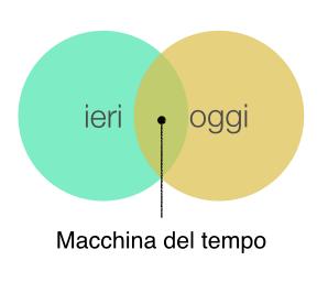 Matrice idea macchina del tempo