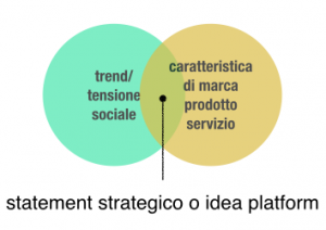 Matrice per strategia o idea platform