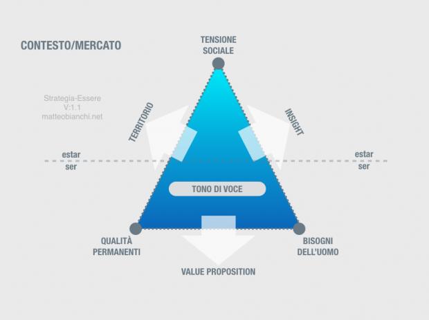 Strategia-Essere-Schema-Completo-Comunicazione