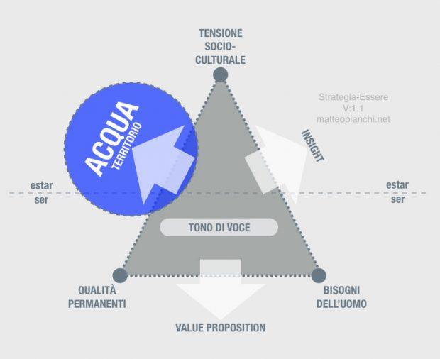 Branding Strategia-Essere: l'acqua che rappresenta il territorio della marca.