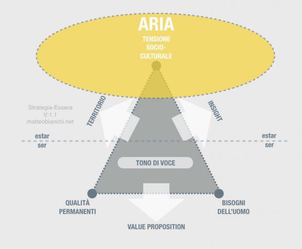 Branding Strategia-Essere: l'aria che rappresenta la tensione socio-culturale.