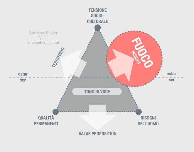 Branding Strategia-Essere: il fuoco che rappresenta l'insight.
