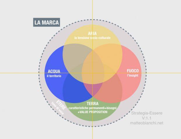 Branding Strategia-Essere: un'altra rappresentazione dell'insieme.
