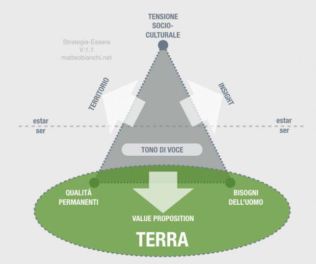 Branding Strategia-Essere: la terra che rappresenta l'unione di qualità permanenti, bisogni dell'uomo. Più value proposition.