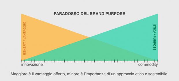 Paradosso Brand Purpose